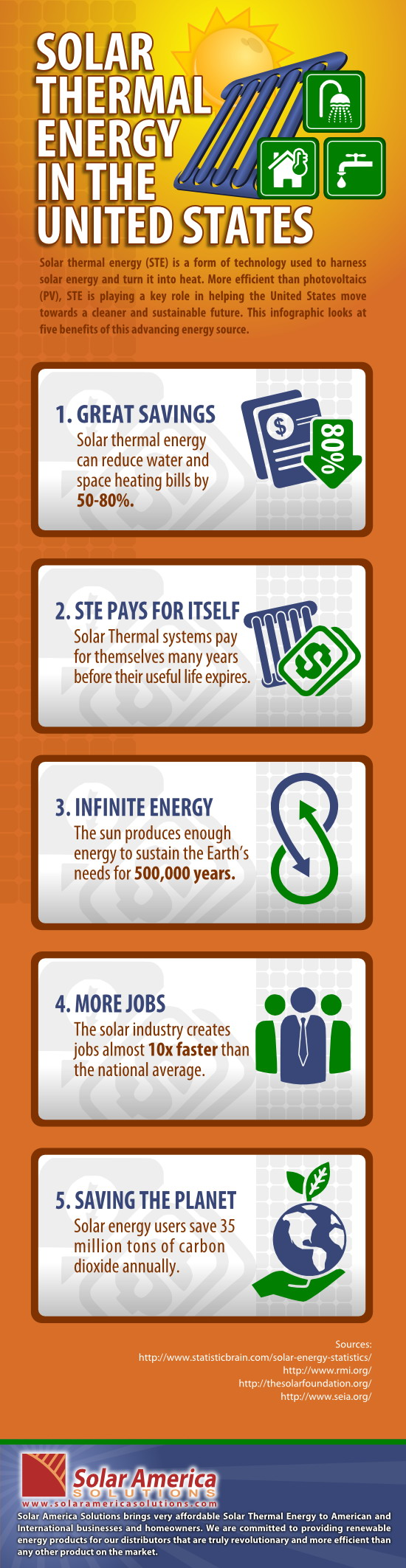 Solar Thermal Energy in the United States